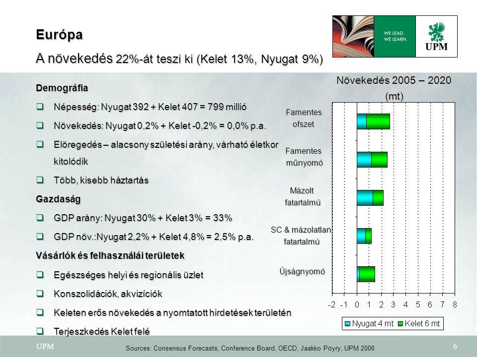 UPM6 Famentes ofszet ofszet Famentes műnyomó műnyomó Mázoltfatartalmú SC & mázolatlan fatartalmú Újságnyomó Európa A növekedés 22%-át teszi ki (Kelet