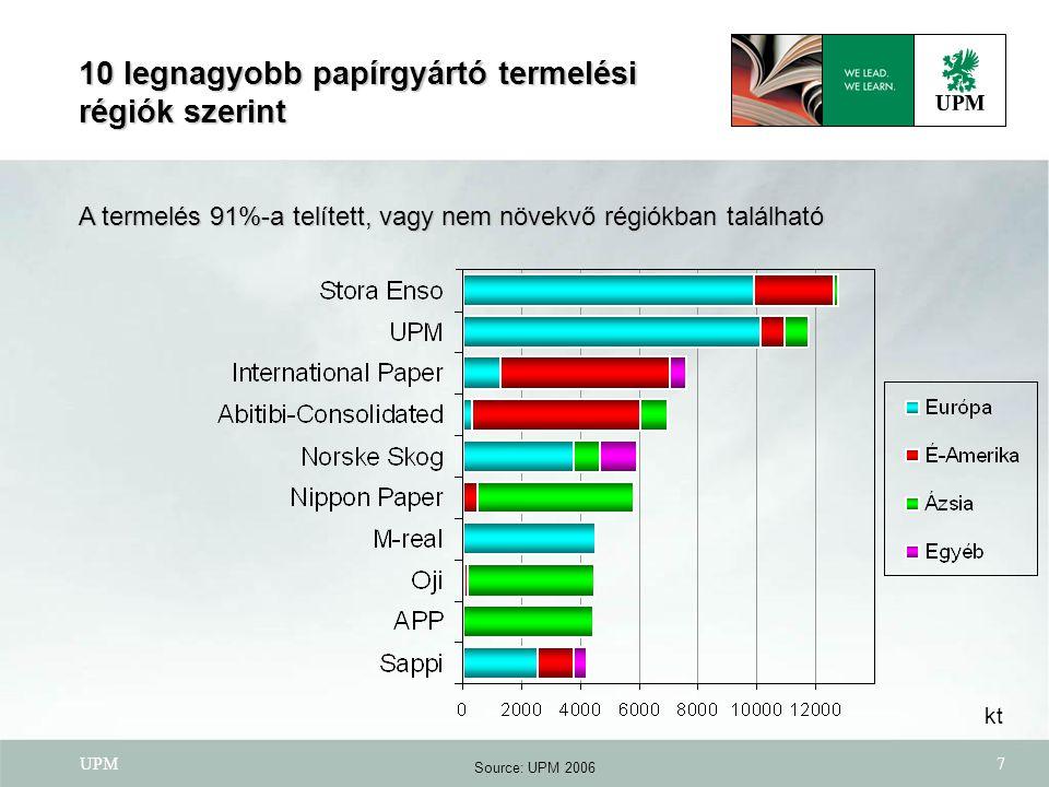 UPM7 10 legnagyobb papírgyártó termelési régiók szerint kt Source: UPM 2006 A termelés 91%-a telített, vagy nem növekvő régiókban található