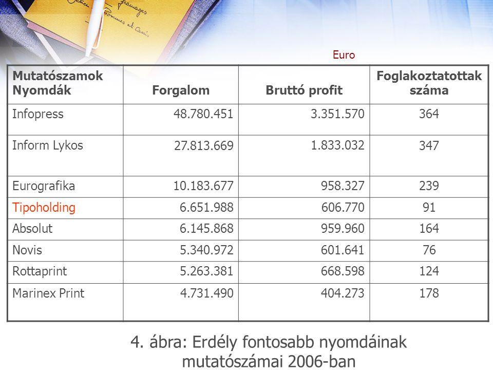 Mutatószamok NyomdákForgalomBruttó profit Foglakoztatottak száma Infopress48.780.4513.351.570364 Inform Lykos27.813.6691.833.032347 Eurografika10.183.