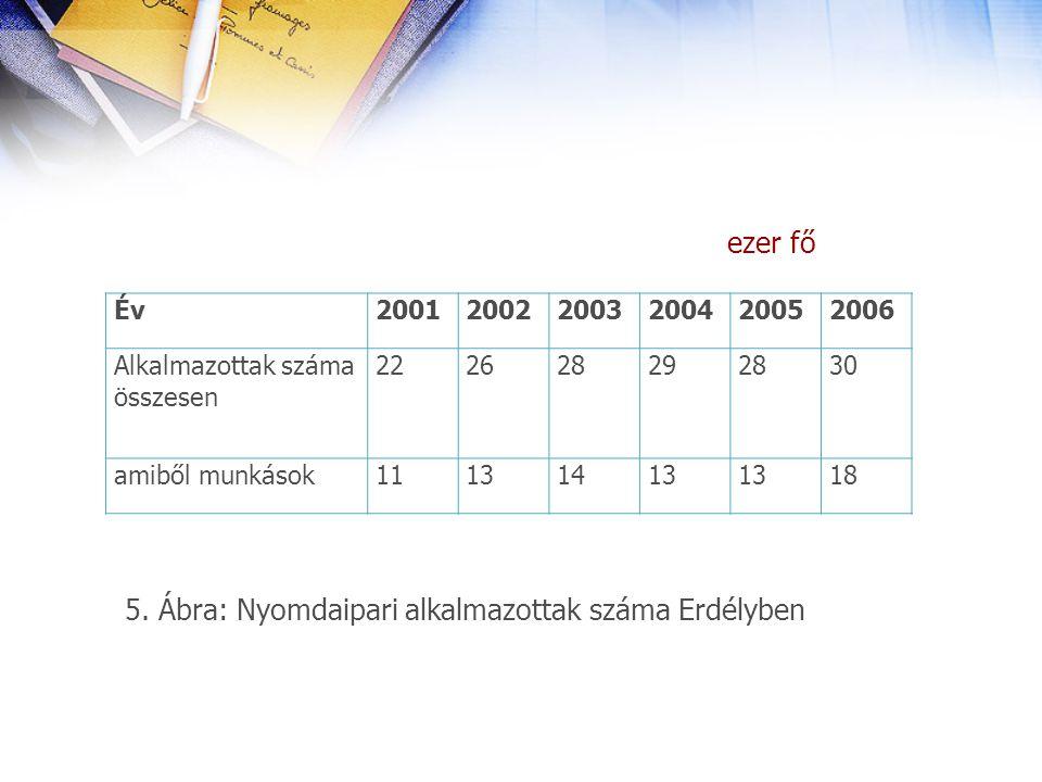 ezer fő 5. Ábra: Nyomdaipari alkalmazottak száma Erdélyben ÉvÉv200120022003200420052006 Alkalmazottak száma összesen 222628292830 amiből munkások11131