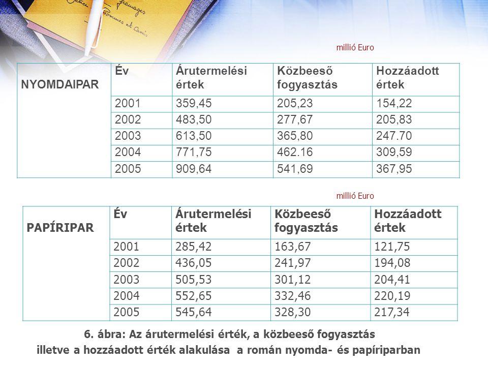 6. ábra: Az árutermelési érték, a közbeeső fogyasztás illetve a hozzáadott érték alakulása a román nyomda- és papíriparban millió Euro NYOMDAIPAR ÉvÉv