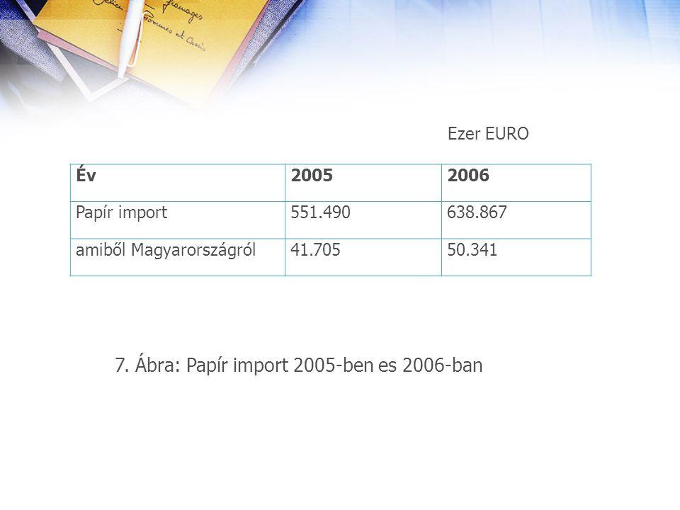 Ezer EURO 7. Ábra: Papír import 2005-ben es 2006-ban ÉvÉv20052006 Papír import551.490638.867 amiből Magyarországról41.70550.341
