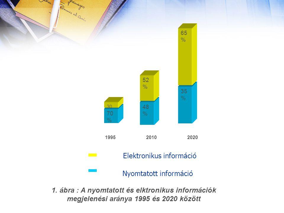 1. ábra : A nyomtatott és elktronikus információk megjelenési aránya 1995 és 2020 között 70 % 30 48 % 52 % 35 % 65 % 1995 2010 2020 Elektronikus infor