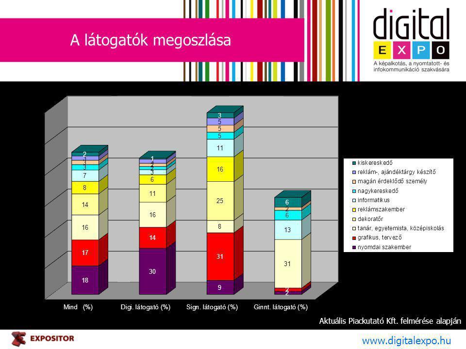 A látogatók megoszlása www.digitalexpo.hu Aktuális Piackutató Kft. felmérése alapján