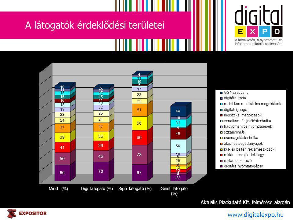 A látogatók érdeklődési területei www.digitalexpo.hu Aktuális Piackutató Kft. felmérése alapján