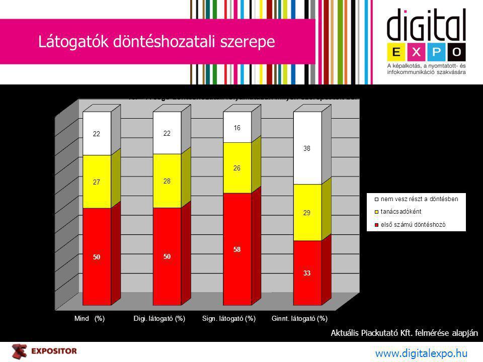 Látogatók döntéshozatali szerepe www.digitalexpo.hu Aktuális Piackutató Kft. felmérése alapján