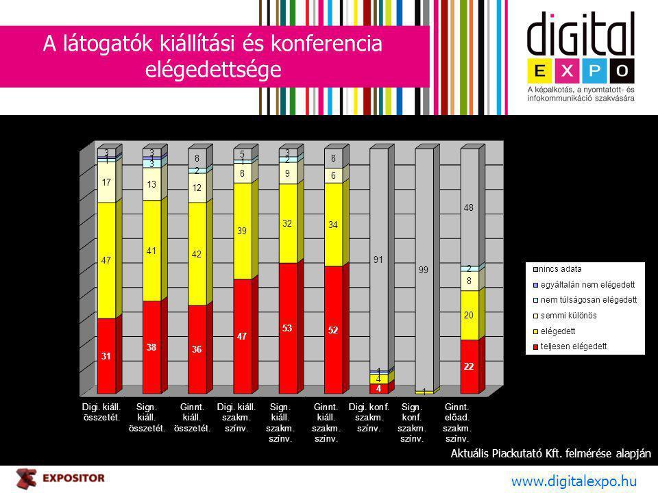 A látogatók kiállítási és konferencia elégedettsége www.digitalexpo.hu Aktuális Piackutató Kft. felmérése alapján