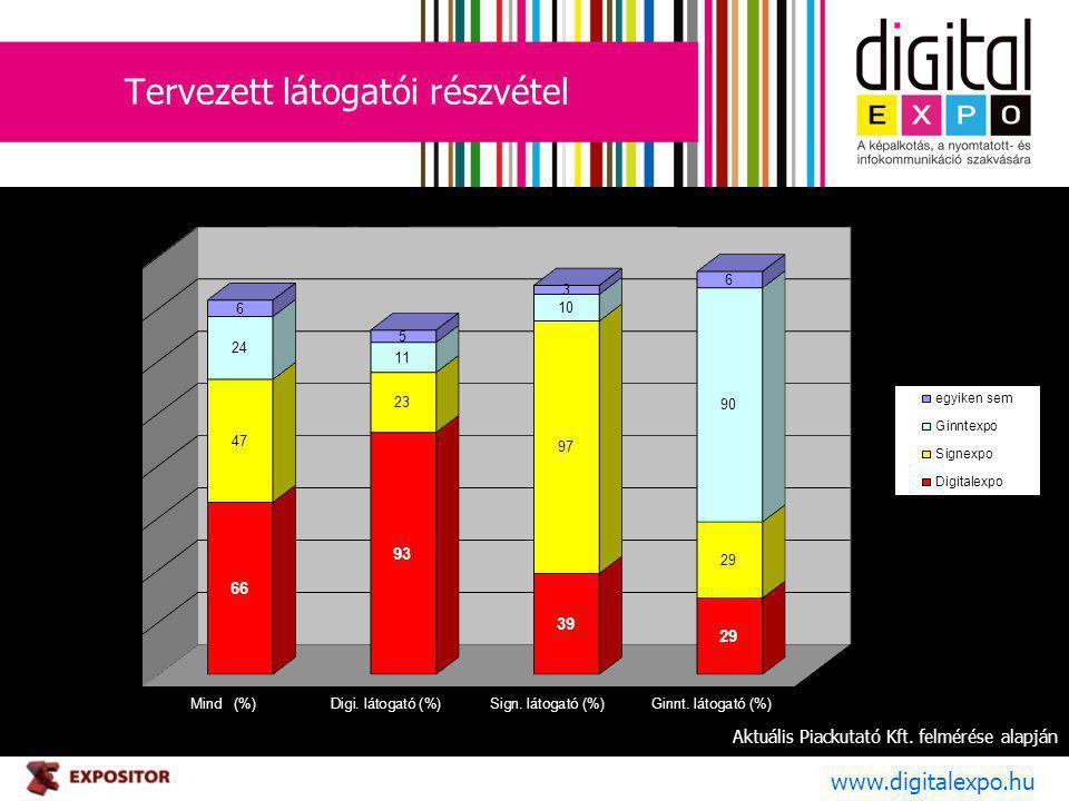 Tervezett látogatói részvétel www.digitalexpo.hu Aktuális Piackutató Kft. felmérése alapján