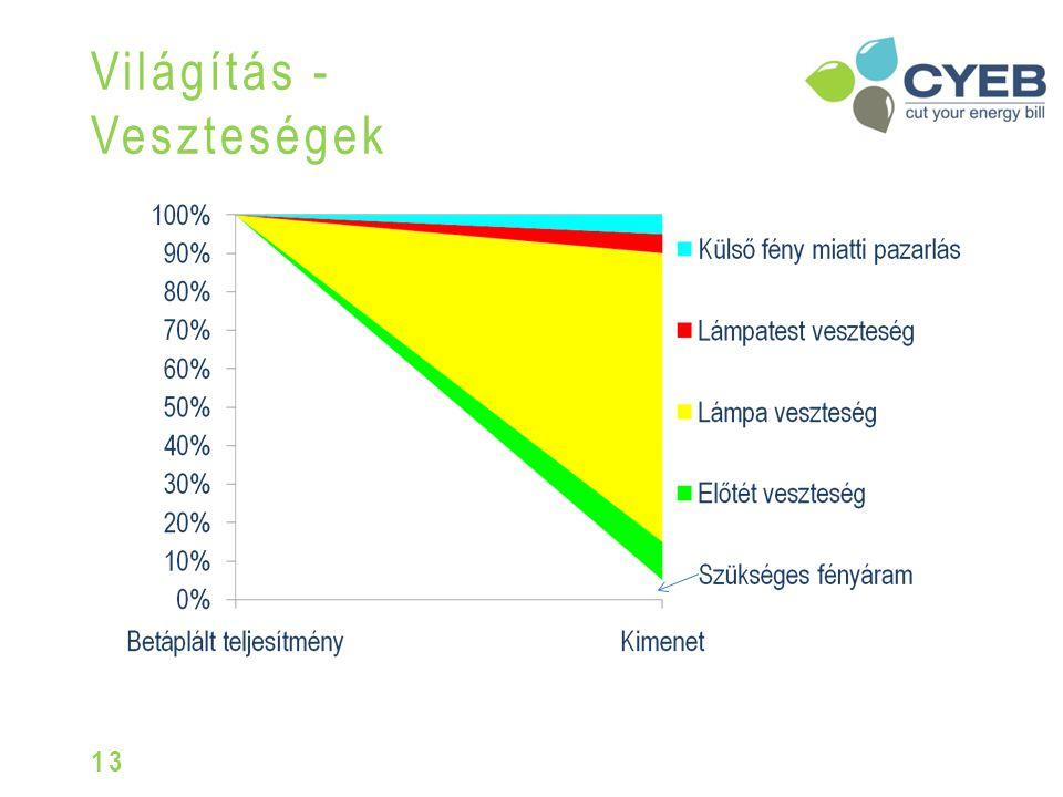 Adatok: 58W fénycső, 3 év, 4000 óra/év, Áramdíj: 30Ft/kWh Energia ára: 23.400 Ft/ 3 év ! Világítás - Life cycle costs 12