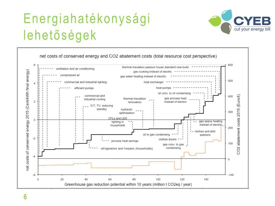 Energiahatékonysági lehetőségek 6