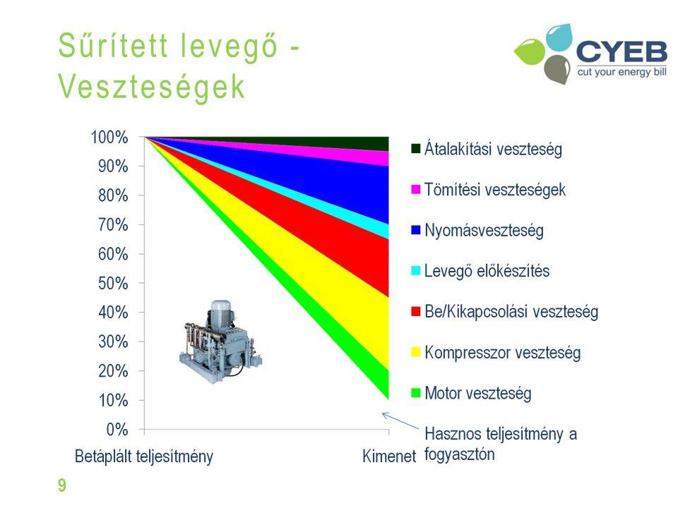 6%Karbantartási költségek 16%Beszerzési költségek 78%Energia költségek Adatok: 110kW, 15 év, 4000 óra/év, Áramdíj: 0,08€/kWh Energia ára: 35.200 €/év