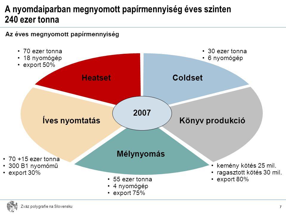 Zväz polygrafie na Slovensku A nyomdaiparban megnyomott papírmennyiség éves szinten 240 ezer tonna Az éves megnyomott papírmennyiség 7 2007 HeatsetCol