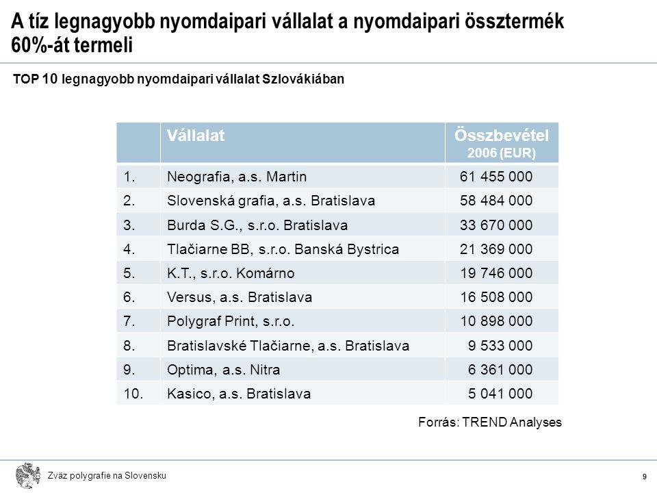 Zväz polygrafie na Slovensku A tíz legnagyobb nyomdaipari vállalat a nyomdaipari össztermék 60%-át termeli VállalatÖsszbevétel 2006 (EUR) 1.Neografia,