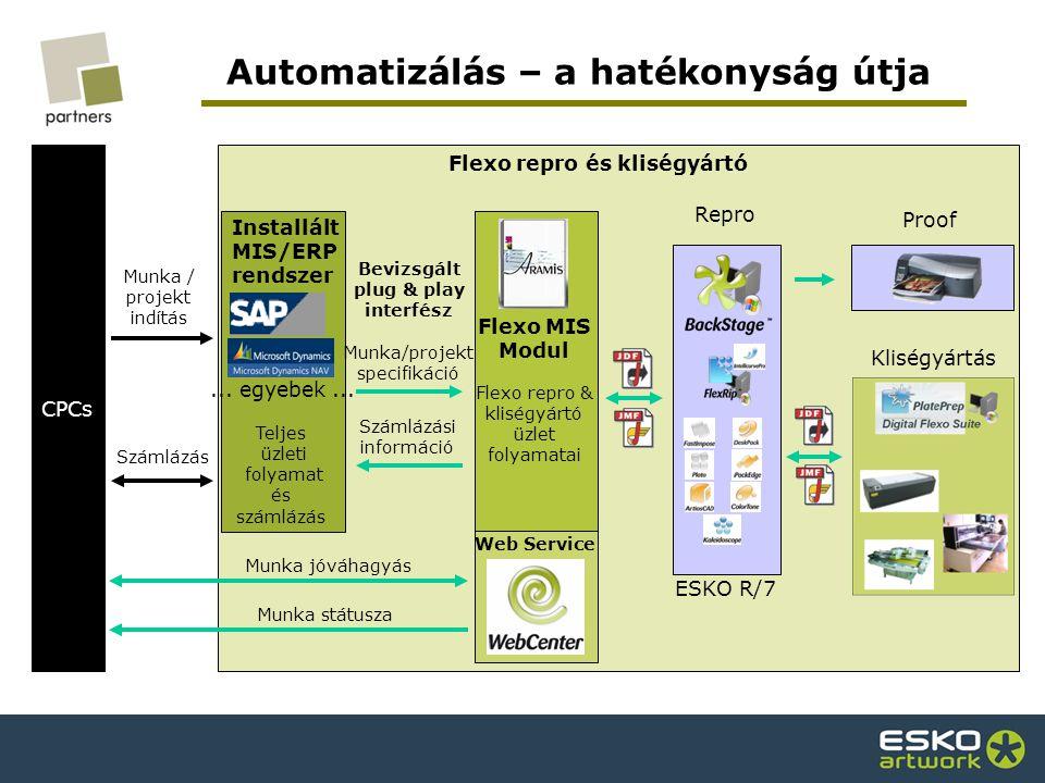 Automatizálás – a hatékonyság útja Bevizsgált plug & play interfész Kliségyártás ESKO R/7 Repro CPCs Munka / projekt indítás Számlázás Installált MIS/ERP rendszer Teljes üzleti folyamat és számlázás...