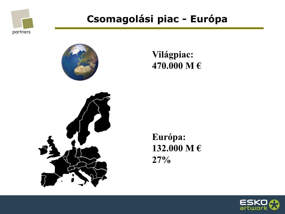 Csomagolási piac - Európa Európa: 132.000 M € 27% Világpiac: 470.000 M €