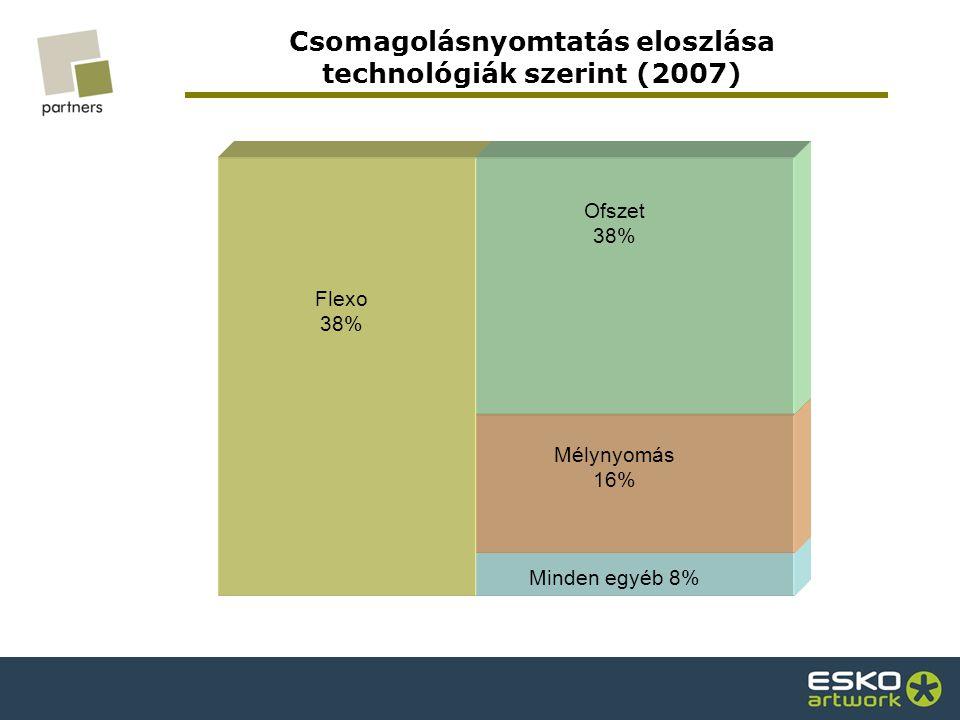 Csomagolásnyomtatás eloszlása technológiák szerint (2007) Flexo 38% Ofszet 38% Mélynyomás 16% Minden egyéb 8%