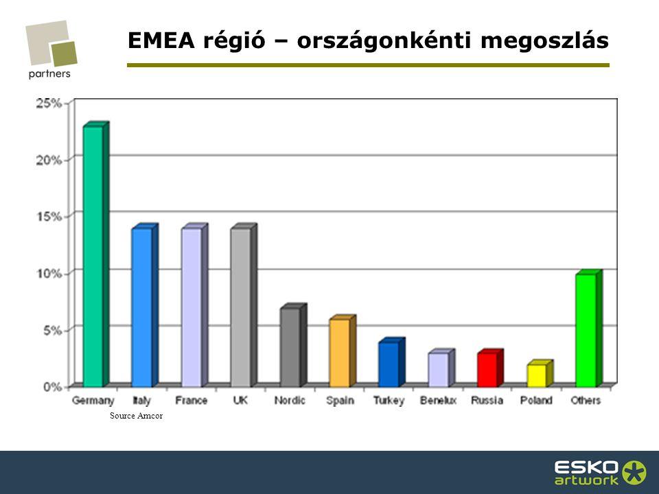 EMEA régió – országonkénti megoszlás Source Amcor