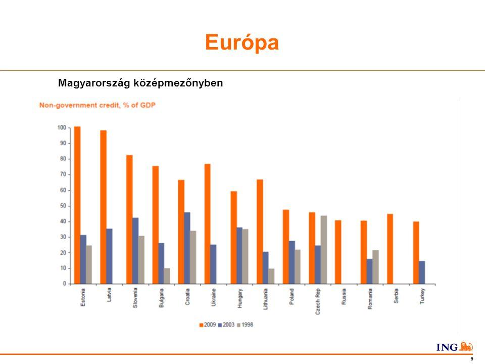 Do not put content in the Brand Signature area 9 Európa Magyarország középmezőnyben