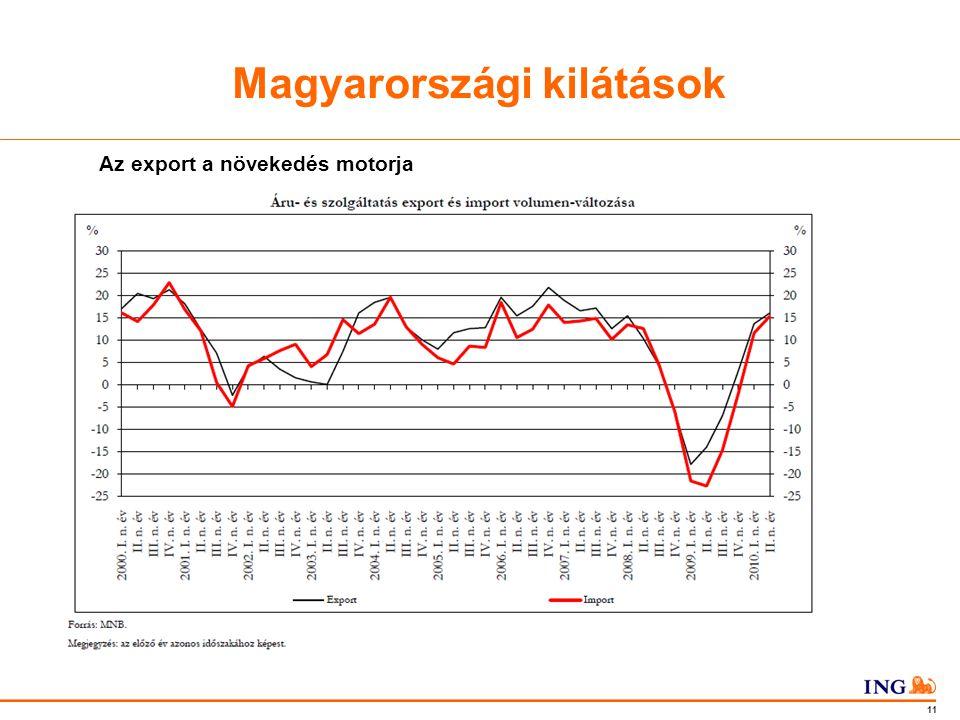 Do not put content in the Brand Signature area 11 Magyarországi kilátások Az export a növekedés motorja