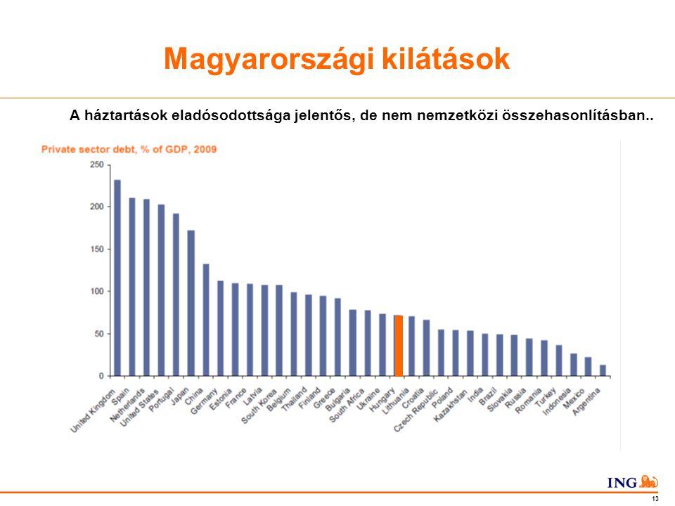 Do not put content in the Brand Signature area 13 Magyarországi kilátások A háztartások eladósodottsága jelentős, de nem nemzetközi összehasonlításban..