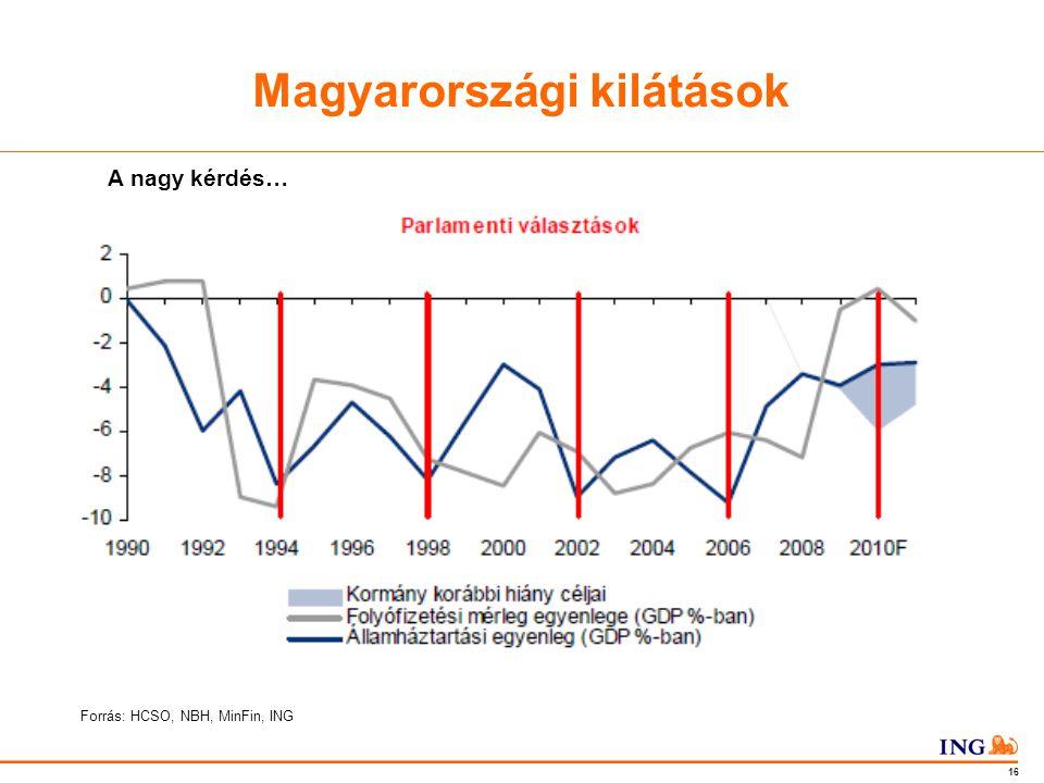 Do not put content in the Brand Signature area 16 Magyarországi kilátások A nagy kérdés… Forrás: HCSO, NBH, MinFin, ING