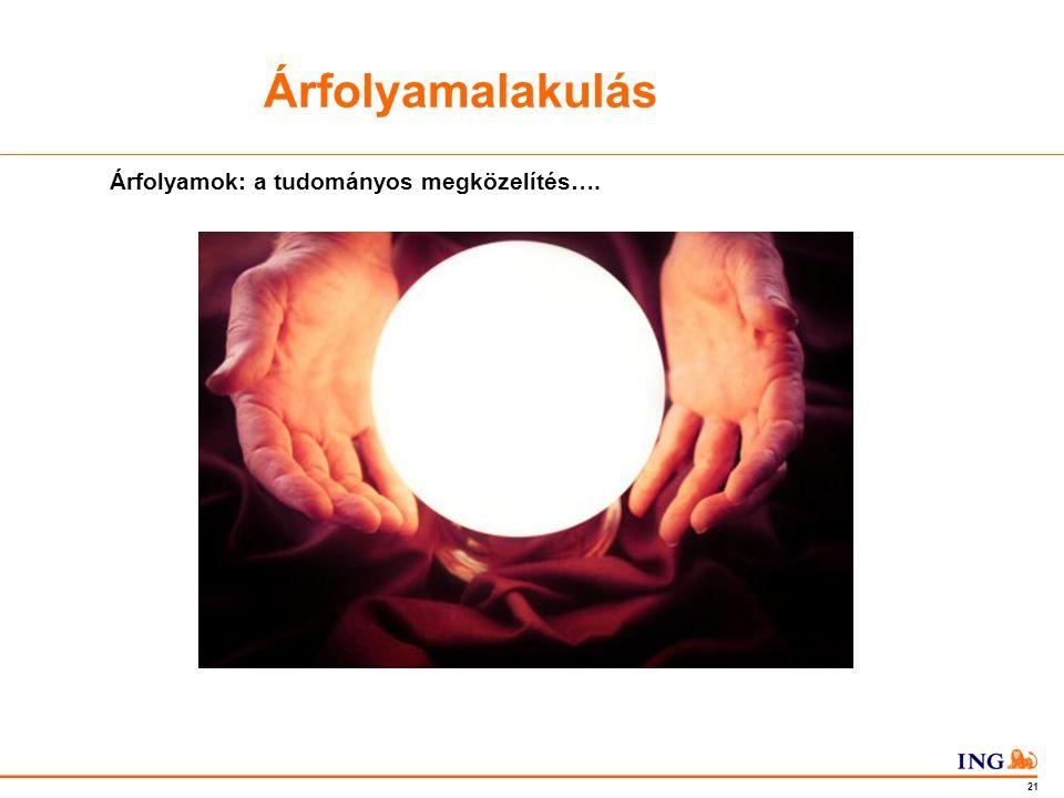 Do not put content in the Brand Signature area 21 Árfolyamok: a tudományos megközelítés….