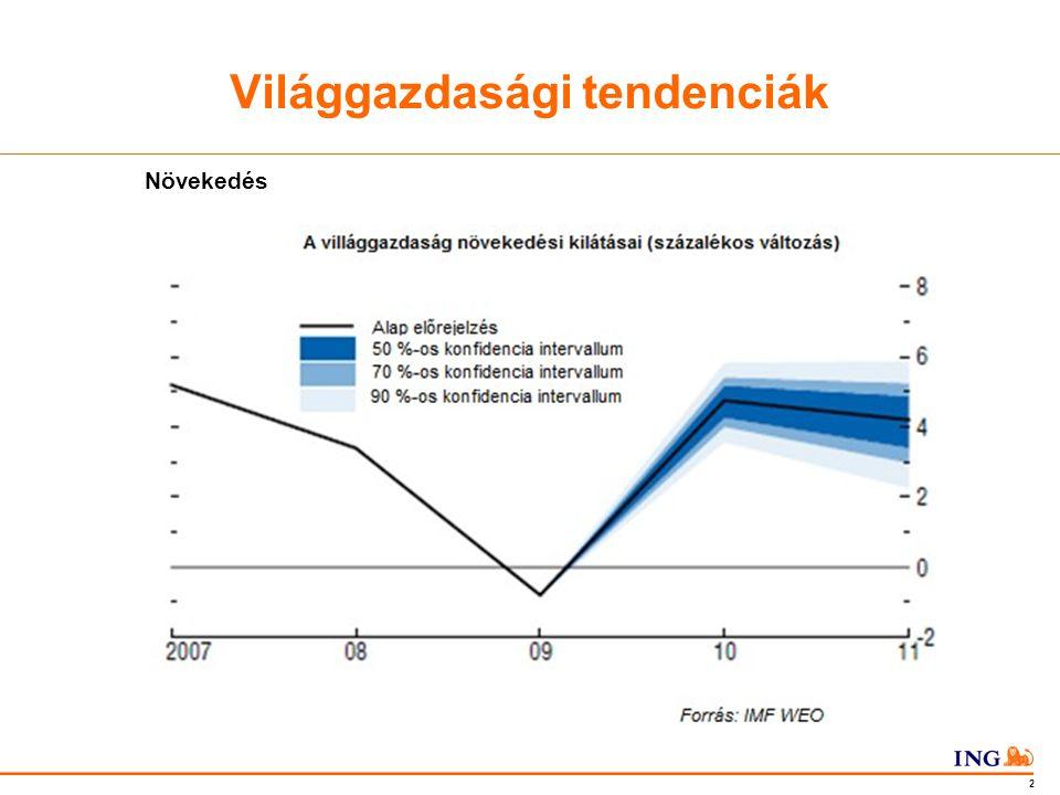 Do not put content in the Brand Signature area 3 Növekedés régiónként Világgazdasági tendenciák