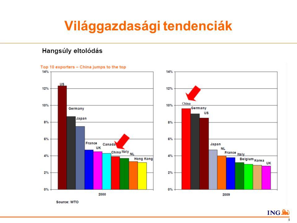 Do not put content in the Brand Signature area 6 Világgazdasági tendenciák Kelet-Európa Magyarországi kilátások Finanszírozási környezet