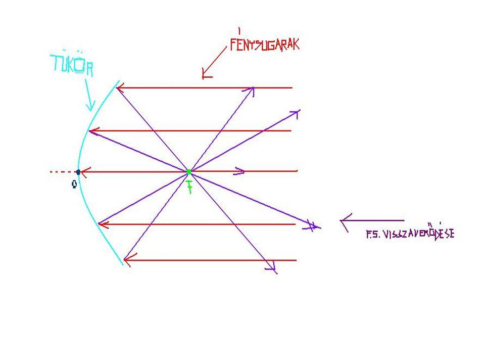 b) A fény útjának megfordíthatóságából következik, hogy a fókuszpontból kiinduló fénysugarakat a homorú tükör az optikai tengellyel párhuzamosan veri vissza.
