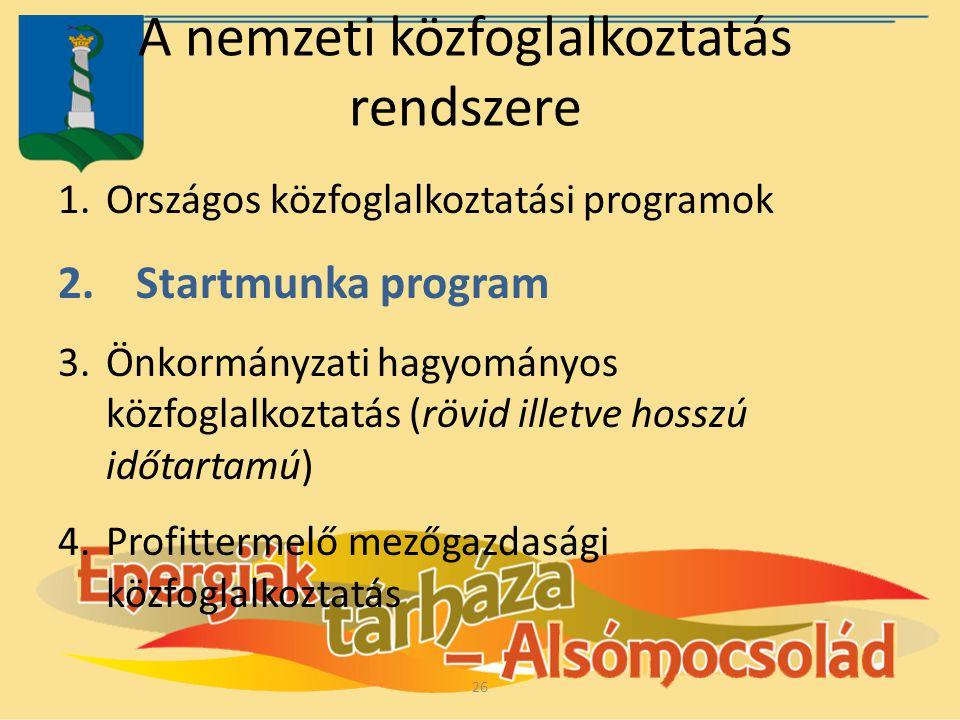 A nemzeti közfoglalkoztatás rendszere 1.Országos közfoglalkoztatási programok 2.Startmunka program 3.Önkormányzati hagyományos közfoglalkoztatás (rövi