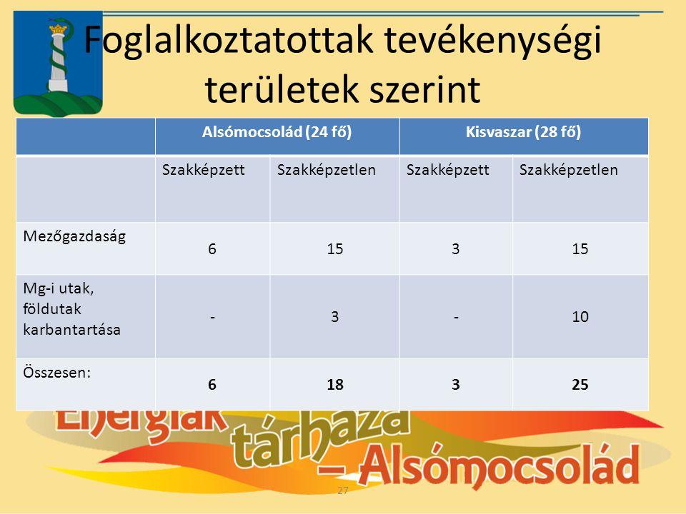 Foglalkoztatottak tevékenységi területek szerint Alsómocsolád (24 fő)Kisvaszar (28 fő) SzakképzettSzakképzetlenSzakképzettSzakképzetlen Mezőgazdaság 6
