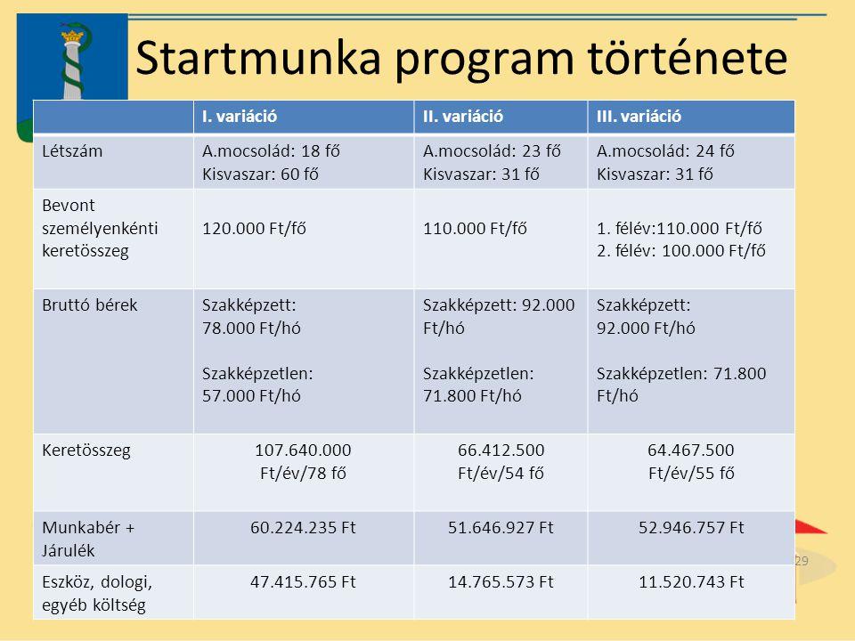 Startmunka program története I. variációII. variációIII. variáció LétszámA.mocsolád: 18 fő Kisvaszar: 60 fő A.mocsolád: 23 fő Kisvaszar: 31 fő A.mocso