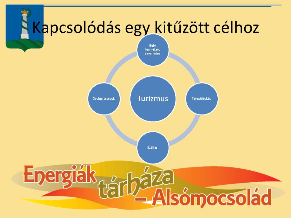 Kapcsolódás egy kitűzött célhoz Turizmus Helyi termékek, savanyítás TelepülésképSzállásSzolgáltatások