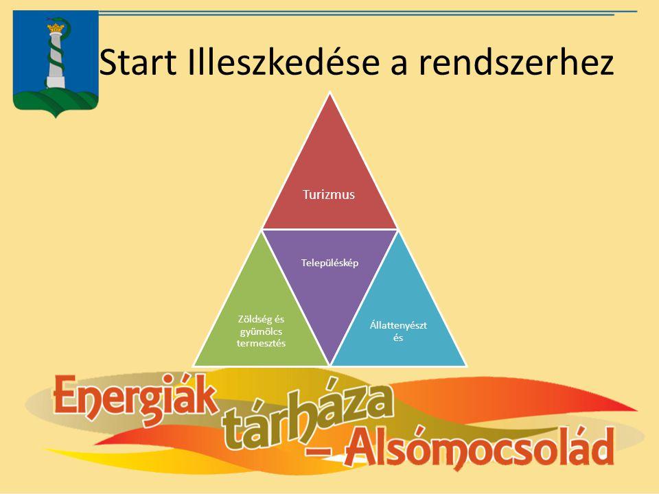 Start Illeszkedése a rendszerhez Turizmus Zöldség és gyümölcs termesztés Településkép Állattenyészt és