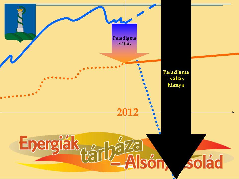 Paradigma -váltás hiánya Paradigma -váltás 2012