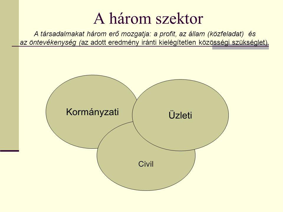 A három szektor Kormányzati Civil Üzleti A társadalmakat három erő mozgatja: a profit, az állam (közfeladat) és az öntevékenység (az adott eredmény iránti kielégítetlen közösségi szükséglet).