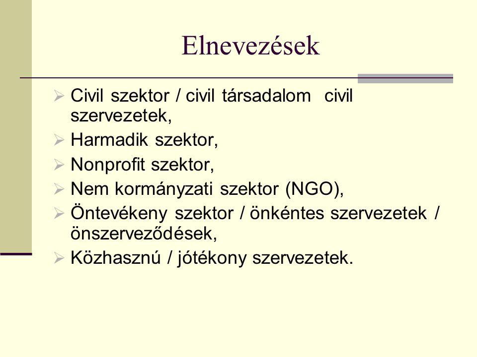 Elnevezések  Civil szektor / civil társadalom civil szervezetek,  Harmadik szektor,  Nonprofit szektor,  Nem kormányzati szektor (NGO),  Öntevékeny szektor / önkéntes szervezetek / önszerveződések,  Közhasznú / jótékony szervezetek.