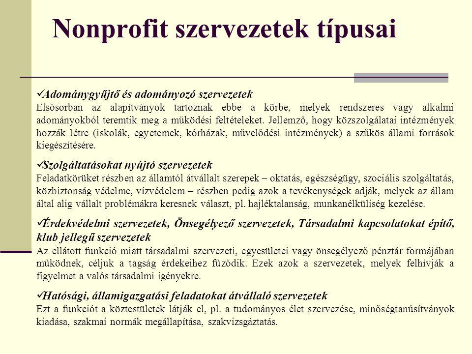 Nonprofit szervezetek típusai Adománygyűjtő és adományozó szervezetek Elsősorban az alapítványok tartoznak ebbe a körbe, melyek rendszeres vagy alkalmi adományokból teremtik meg a működési feltételeket.