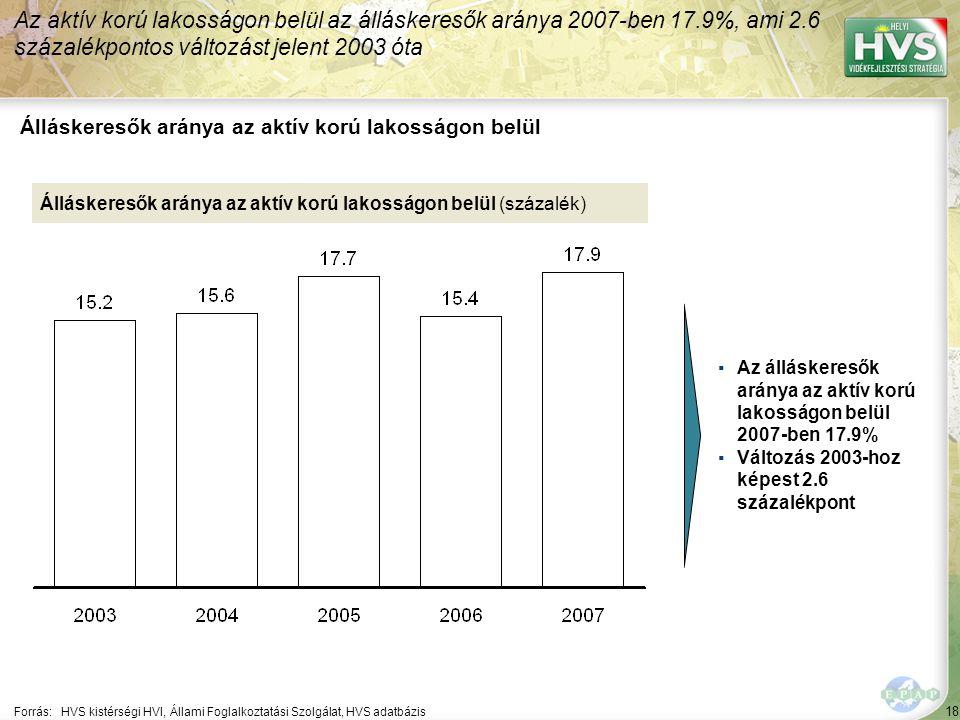 18 Forrás:HVS kistérségi HVI, Állami Foglalkoztatási Szolgálat, HVS adatbázis Álláskeresők aránya az aktív korú lakosságon belül Az aktív korú lakosságon belül az álláskeresők aránya 2007-ben 17.9%, ami 2.6 százalékpontos változást jelent 2003 óta Álláskeresők aránya az aktív korú lakosságon belül (százalék) ▪Az álláskeresők aránya az aktív korú lakosságon belül 2007-ben 17.9% ▪Változás 2003-hoz képest 2.6 százalékpont