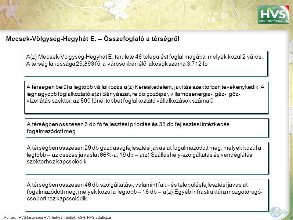 2 Forrás:HVS kistérségi HVI, helyi érintettek, KSH, HVS adatbázis Mecsek-Völgység-Hegyhát E. – Összefoglaló a térségről A térségen belül a legtöbb vál