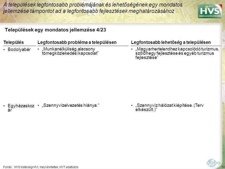 """50 Települések egy mondatos jellemzése 4/23 A települések legfontosabb problémájának és lehetőségének egy mondatos jellemzése támpontot ad a legfontosabb fejlesztések meghatározásához Forrás:HVS kistérségi HVI, helyi érintettek, HVT adatbázis TelepülésLegfontosabb probléma a településen ▪Bodolyabér ▪""""Munkanélküliség,alacsony tömegközlekedési kapcsolat ▪Egyházaskoz ár ▪""""Szennyvízelvezetés hiánya. Legfontosabb lehetőség a településen ▪""""Magyarhertelendhez kapcsolódó turizmus, szőlőhegy fejlesztése és egyéb turizmus fejlesztése ▪""""Szennyvíz hálózat kiépítése."""