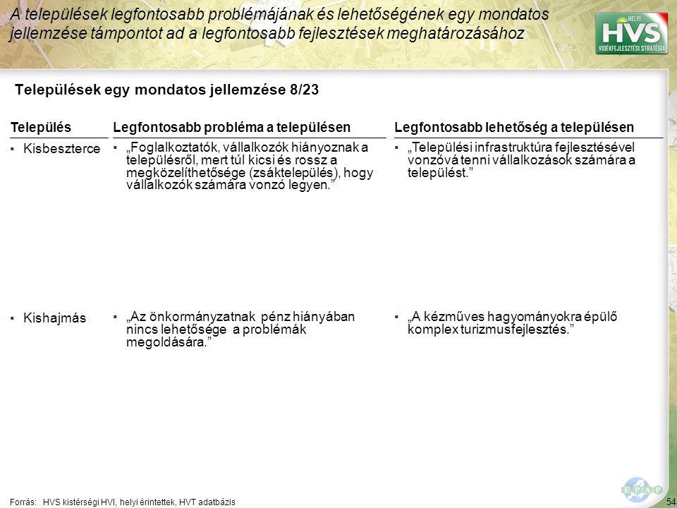"""54 Települések egy mondatos jellemzése 8/23 A települések legfontosabb problémájának és lehetőségének egy mondatos jellemzése támpontot ad a legfontosabb fejlesztések meghatározásához Forrás:HVS kistérségi HVI, helyi érintettek, HVT adatbázis TelepülésLegfontosabb probléma a településen ▪Kisbeszterce ▪""""Foglalkoztatók, vállalkozók hiányoznak a településről, mert túl kicsi és rossz a megközelíthetősége (zsáktelepülés), hogy vállalkozók számára vonzó legyen. ▪Kishajmás ▪""""Az önkormányzatnak pénz hiányában nincs lehetősége a problémák megoldására. Legfontosabb lehetőség a településen ▪""""Települési infrastruktúra fejlesztésével vonzóvá tenni vállalkozások számára a települést. ▪""""A kézműves hagyományokra épülő komplex turizmusfejlesztés."""