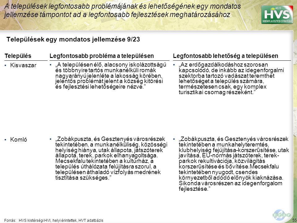 """55 Települések egy mondatos jellemzése 9/23 A települések legfontosabb problémájának és lehetőségének egy mondatos jellemzése támpontot ad a legfontosabb fejlesztések meghatározásához Forrás:HVS kistérségi HVI, helyi érintettek, HVT adatbázis TelepülésLegfontosabb probléma a településen ▪Kisvaszar ▪""""A településen élő, alacsony iskolázottságú és többnyire tartós munkanélküli romák nagyarányú jelenléte a lakosság körében, jelentős problémát jelent a község kitörési és fejlesztési lehetőségeire nézve. ▪Komló ▪""""Zobákpuszta, és Gesztenyés városrészek tekintetében, a munkanélküliség, közösségi helyiség hiánya, utak állapota, játszóterek állapota, terek, parkok elhanyagoltsága."""