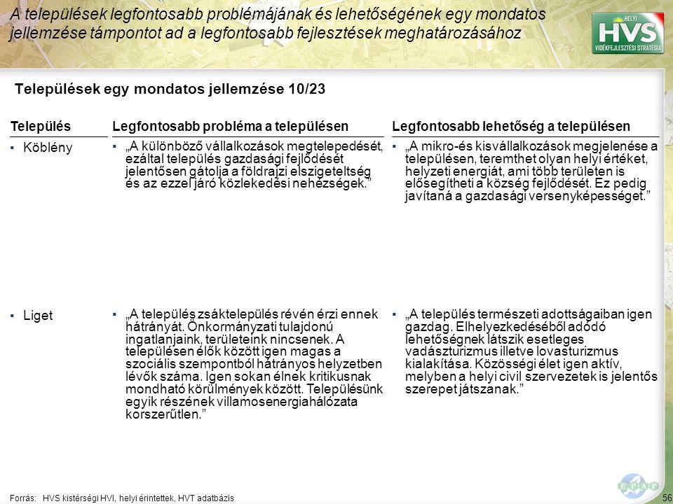 """56 Települések egy mondatos jellemzése 10/23 A települések legfontosabb problémájának és lehetőségének egy mondatos jellemzése támpontot ad a legfontosabb fejlesztések meghatározásához Forrás:HVS kistérségi HVI, helyi érintettek, HVT adatbázis TelepülésLegfontosabb probléma a településen ▪Köblény ▪""""A különböző vállalkozások megtelepedését, ezáltal település gazdasági fejlődését jelentősen gátolja a földrajzi elszigeteltség és az ezzel járó közlekedési nehézségek. ▪Liget ▪""""A település zsáktelepülés révén érzi ennek hátrányát."""
