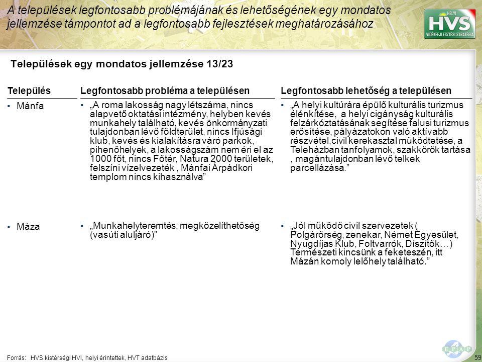 """59 Települések egy mondatos jellemzése 13/23 A települések legfontosabb problémájának és lehetőségének egy mondatos jellemzése támpontot ad a legfontosabb fejlesztések meghatározásához Forrás:HVS kistérségi HVI, helyi érintettek, HVT adatbázis TelepülésLegfontosabb probléma a településen ▪Mánfa ▪""""A roma lakosság nagy létszáma, nincs alapvető oktatási intézmény, helyben kevés munkahely található, kevés önkormányzati tulajdonban lévő földterület, nincs Ifjúsági klub, kevés és kialakításra váró parkok, pihenőhelyek, a lakosságszám nem éri el az 1000 főt, nincs Főtér, Natura 2000 területek, felszíni vízelvezeték, Mánfai Árpádkori templom nincs kihasználva ▪Máza ▪""""Munkahelyteremtés, megközelíthetőség (vasúti aluljáró) Legfontosabb lehetőség a településen ▪""""A helyi kultúrára épülő kulturális turizmus élénkítése, a helyi cigányság kulturális felzárkóztatásának segítése falusi turizmus erősítése, pályázatokon való aktívabb részvétel,civil kerekasztal működtetése, a Teleházban tanfolyamok, szakkörök tartása, magántulajdonban lévő telkek parcellázása. ▪""""Jól működő civil szervezetek ( Polgárőrség, zenekar, Német Egyesület, Nyugdíjas Klub, Foltvarrók, Díszítők…) Természeti kincsünk a feketeszén, itt Mázán komoly lelőhely található."""