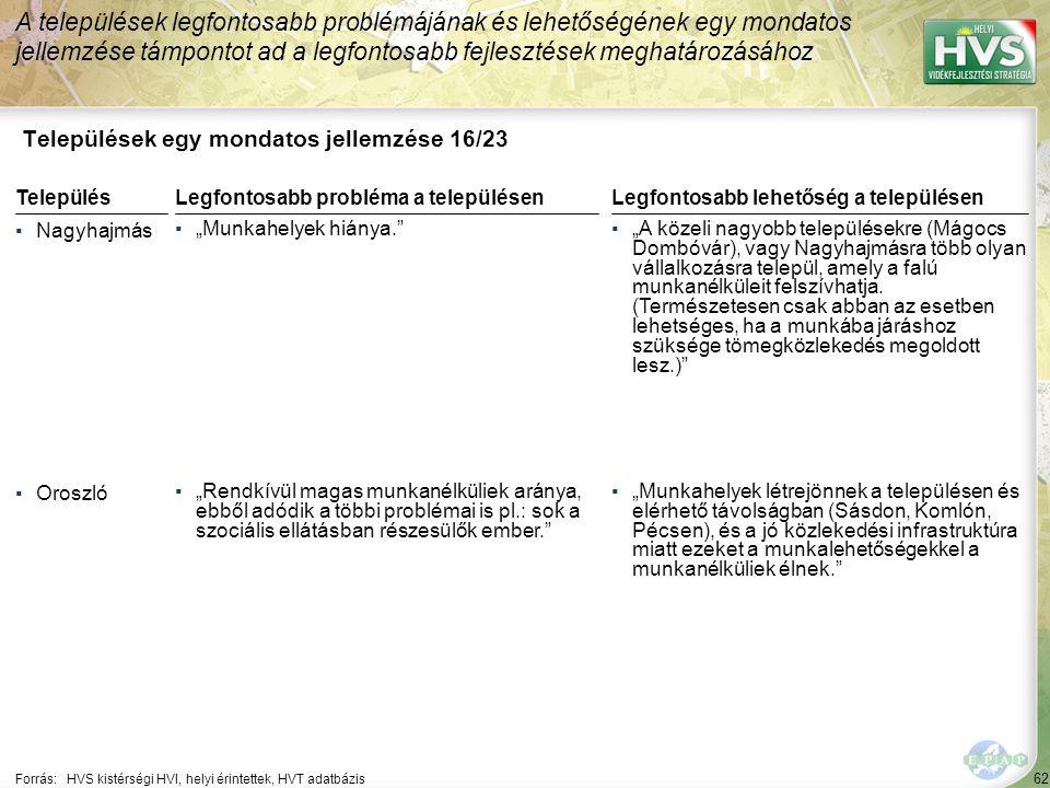 62 Települések egy mondatos jellemzése 16/23 A települések legfontosabb problémájának és lehetőségének egy mondatos jellemzése támpontot ad a legfonto