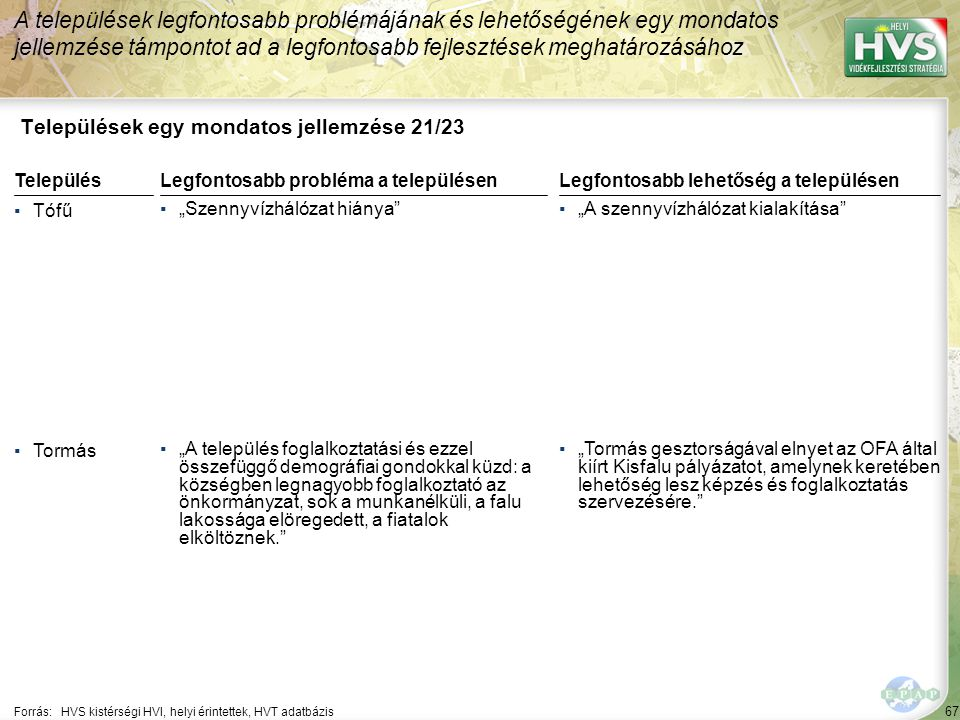 """67 Települések egy mondatos jellemzése 21/23 A települések legfontosabb problémájának és lehetőségének egy mondatos jellemzése támpontot ad a legfontosabb fejlesztések meghatározásához Forrás:HVS kistérségi HVI, helyi érintettek, HVT adatbázis TelepülésLegfontosabb probléma a településen ▪Tófű ▪""""Szennyvízhálózat hiánya ▪Tormás ▪""""A település foglalkoztatási és ezzel összefüggő demográfiai gondokkal küzd: a községben legnagyobb foglalkoztató az önkormányzat, sok a munkanélküli, a falu lakossága elöregedett, a fiatalok elköltöznek. Legfontosabb lehetőség a településen ▪""""A szennyvízhálózat kialakítása ▪""""Tormás gesztorságával elnyet az OFA által kiírt Kisfalu pályázatot, amelynek keretében lehetőség lesz képzés és foglalkoztatás szervezésére."""