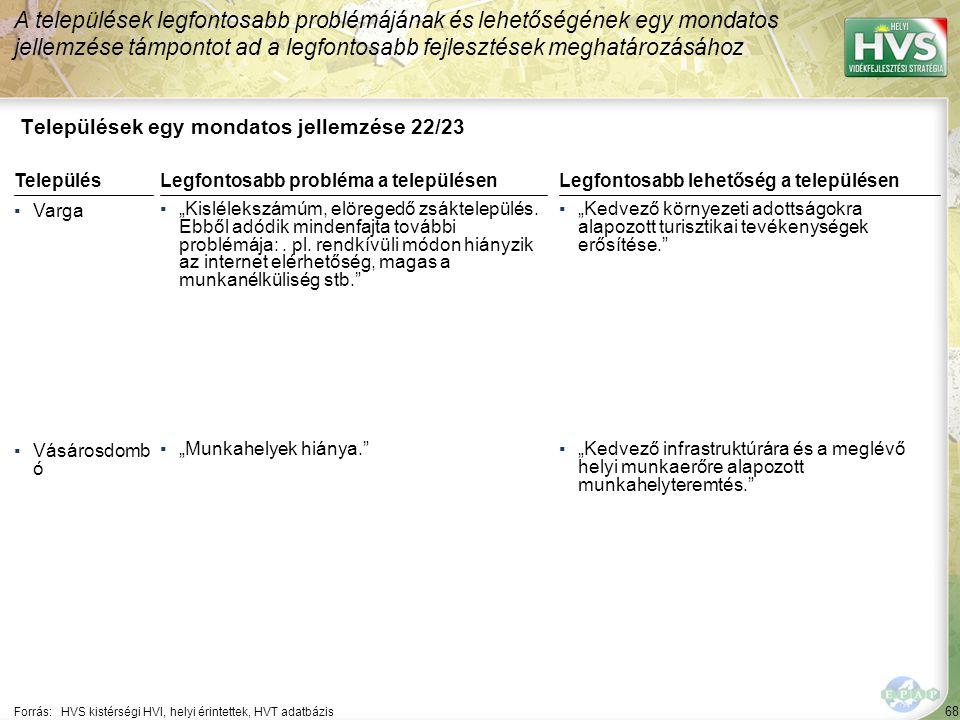 """68 Települések egy mondatos jellemzése 22/23 A települések legfontosabb problémájának és lehetőségének egy mondatos jellemzése támpontot ad a legfontosabb fejlesztések meghatározásához Forrás:HVS kistérségi HVI, helyi érintettek, HVT adatbázis TelepülésLegfontosabb probléma a településen ▪Varga ▪""""Kislélekszámúm, elöregedő zsáktelepülés."""