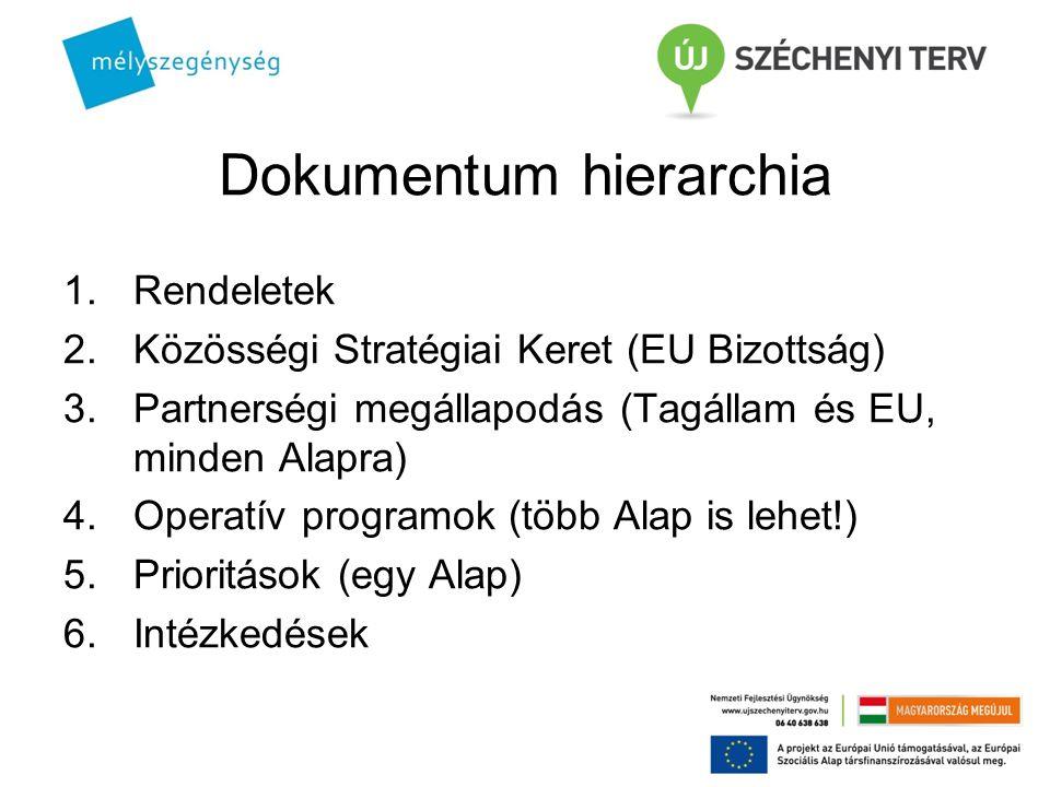 Dokumentum hierarchia 1.Rendeletek 2.Közösségi Stratégiai Keret (EU Bizottság) 3.Partnerségi megállapodás (Tagállam és EU, minden Alapra) 4.Operatív p