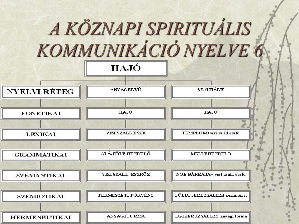 A KÖZNAPI SPIRITUÁLIS KOMMUNIKÁCIÓ NYELVE 6